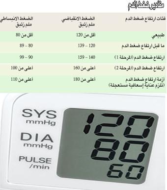 كيفية قياس ضغط الدم